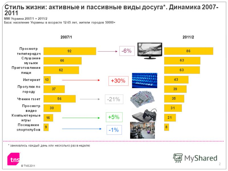 2 © TNS 2011 ММI Украина 2007/1 + 2011/2 База: население Украины в возрасте 12-65 лет, жители городов 50000+ * занимались каждый день или несколько раз в неделю Стиль жизни: активные и пассивные виды досуга*. Динамика 2007- 2011 2007/12011/2 +30% -1%