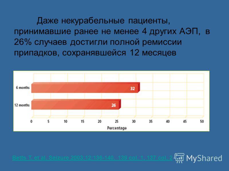 Даже некурабельные пациенты, принимавшие ранее не менее 4 других АЭП, в 26% случаев достигли полной ремиссии припадков, сохранявшейся 12 месяцев Betts T. et al. Seizure 2003;12:136-140. 139 col. 1, 137 col. 2