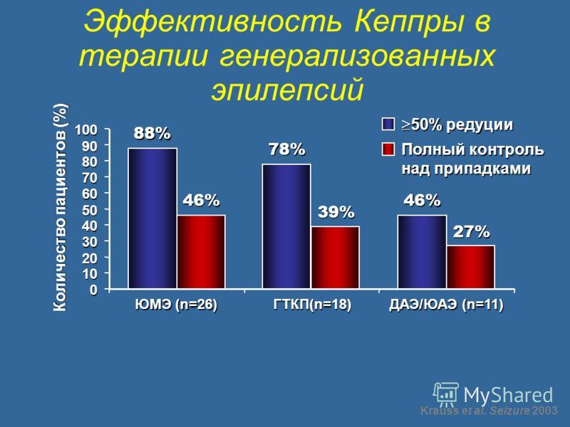 Эффективность Кеппры в терапии генерализованных эпилепсий 50% редуции 50% редуции Полный контроль над припадками 88% 78% 46% 0 10 20 30 40 50 60 70 80 90 100 ЮМЭ (n=26) ГТКП(n=18) ДАЭ/ЮАЭ (n=11) Количество пациентов (%) 46% 39% 27% Krauss et al. Seiz