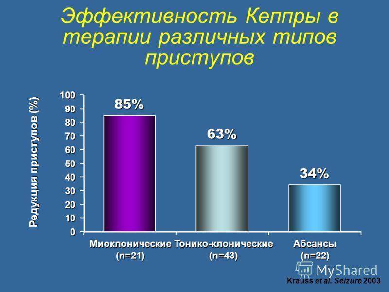 Эффективность Кеппры в терапии различных типов приступов 85% 63% 34% 0 10 20 30 40 50 60 70 80 90 100 Миоклонические (n=21) Тонико-клонические (n=43) Абсансы (n=22) Редукция приступов (%) Krauss et al. Seizure 2003