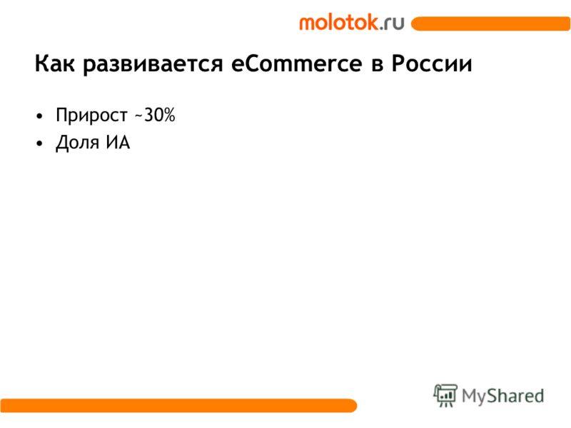Как развивается eCommerce в России Прирост ~30% Доля ИА