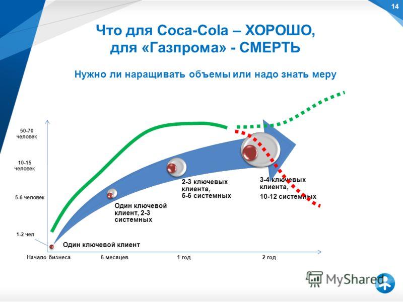 Что для Coca-Cola – ХОРОШО, для «Газпрома» - СМЕРТЬ Нужно ли наращивать объемы или надо знать меру Один ключевой клиент Один ключевой клиент, 2-3 системных 2-3 ключевых клиента, 5-6 системных 3-4 ключевых клиента, 10-12 системных 6 месяцев1 год2 годН