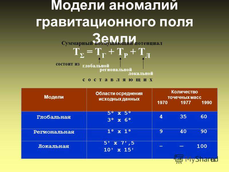 14 Модели аномалий гравитационного поля Земли Суммарный возмущающий потенциал глобальной состоит из региональной локальной с о с т а в л я ю щ и х T Σ = T Г + T Р + T Л Модели Области осреднения исходных данных Количество точечных масс 1970 1977 1990