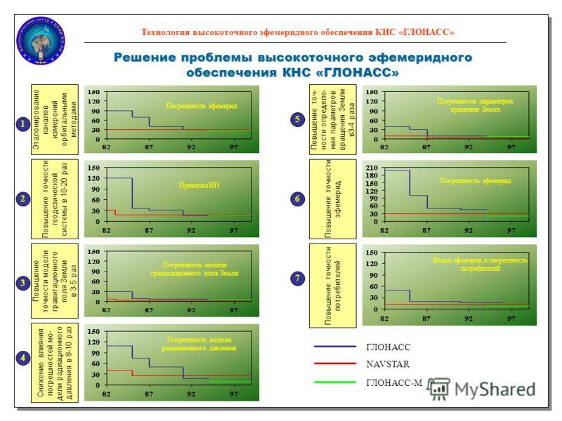 27 Технология высокоточного эфемеридного обеспечения КНС «ГЛОНАСС» Решение проблемы высокоточного эфемеридного обеспечения КНС «ГЛОНАСС» Эталонирование каналов измерений орбитальными методами Повышение точности геодезической системы в 10-20 раз Повыш