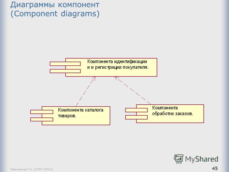 Павловская Т.А. (СПбГУ ИТМО) 45 Диаграммы компонент (Component diagrams)