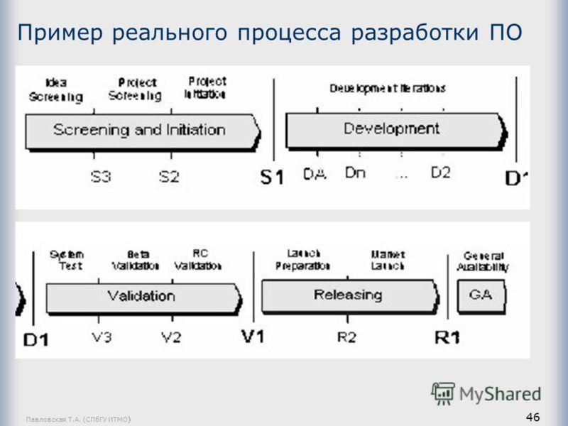 Павловская Т.А. (СПбГУ ИТМО) 46 Пример реального процесса разработки ПО