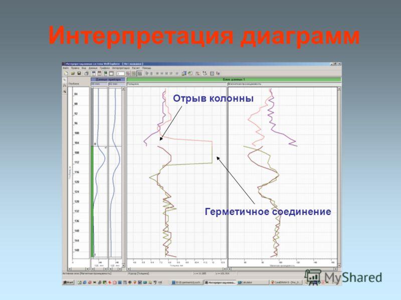 Интерпретация диаграмм Герметичное соединение Отрыв колонны