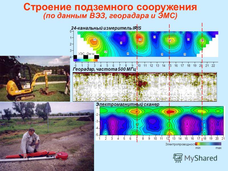 0 1 2 3 4 012345678910111213141516171819202122 УЭС, Омм 110780 2020 Электропроводность minmax Строение подземного сооружения (по данным ВЭЗ, георадара и ЭМС) Георадар, частота 500 МГц Электромагнитный сканер 24-канальный измеритель IRIS