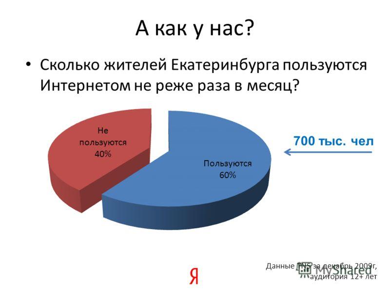 А как у нас? Сколько жителей Екатеринбурга пользуются Интернетом не реже раза в месяц? Данные TNS за декабрь 2009г, аудитория 12+ лет 700 тыс. чел