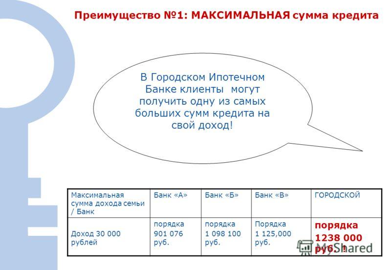 23 Преимущество 1: МАКСИМАЛЬНАЯ сумма кредита В Городском Ипотечном Банке клиенты могут получить одну из самых больших сумм кредита на свой доход! Максимальная сумма дохода семьи / Банк Банк «А»Банк «Б»Банк «В»ГОРОДСКОЙ Доход 30 000 рублей порядка 90