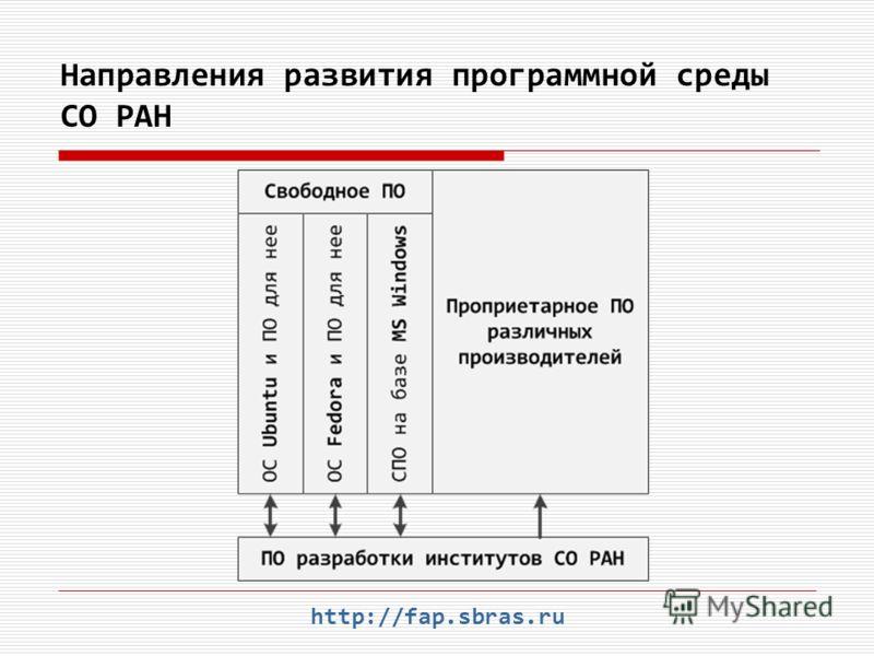 Направления развития программной среды СО РАН http://fap.sbras.ru