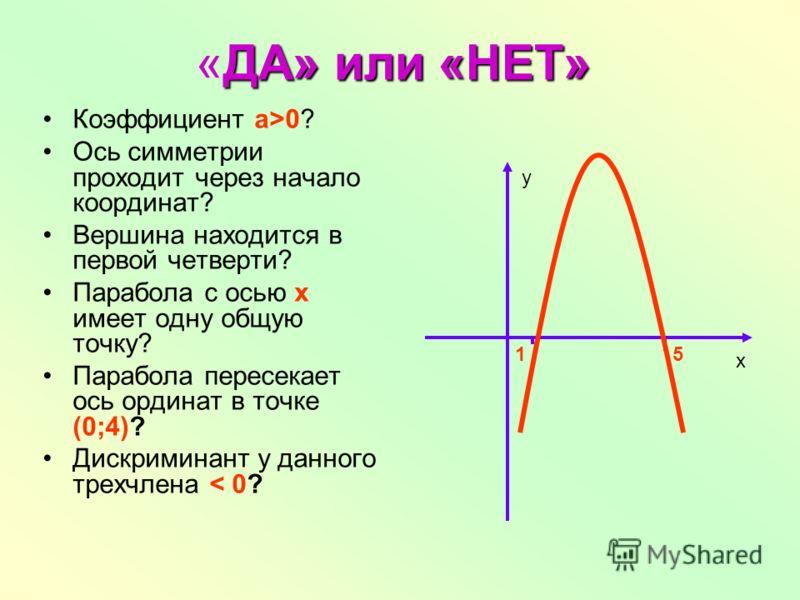 ДА» или «НЕТ» «ДА» или «НЕТ» Коэффициент а>0? Ось симметрии проходит через начало координат? Вершина находится в первой четверти? Парабола с осью х имеет одну общую точку? Парабола пересекает ось ординат в точке (0;4)? Дискриминант у данного трехчлен