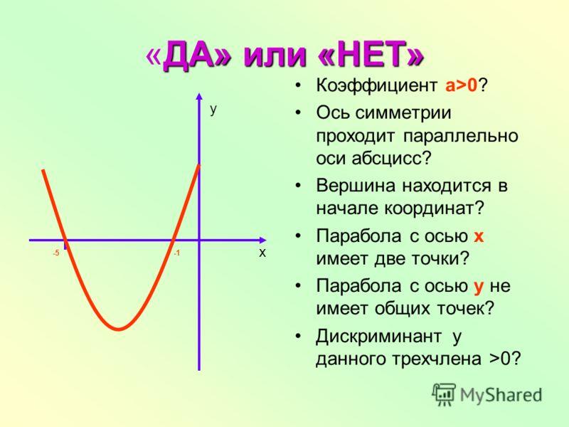 ДА» или «НЕТ» «ДА» или «НЕТ» Коэффициент а>0? Ось симметрии проходит параллельно оси абсцисс? Вершина находится в начале координат? Парабола с осью х имеет две точки? Парабола с осью у не имеет общих точек? Дискриминант у данного трехчлена >0? -5 х у