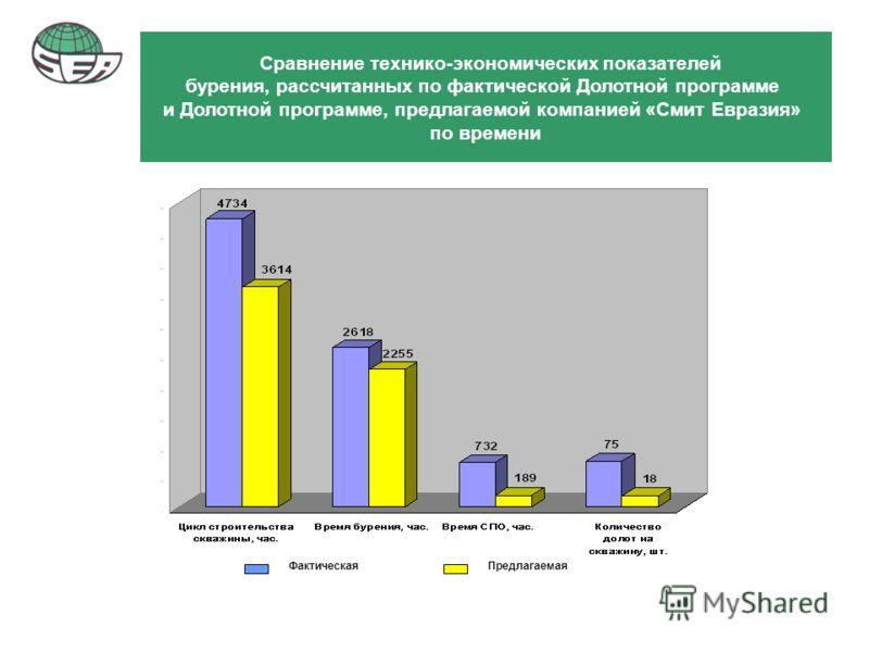 Сравнение технико-экономических показателей бурения, рассчитанных по фактической Долотной программе и Долотной программе, предлагаемой компанией «Смит Евразия» по времени ФактическаяПредлагаемая