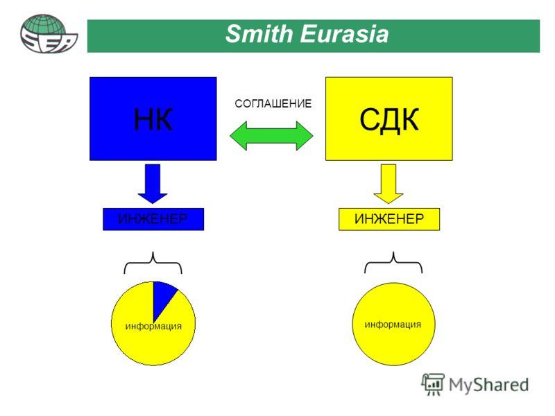 Smith Eurasia НКСДК ИНЖЕНЕР СОГЛАШЕНИЕ информация