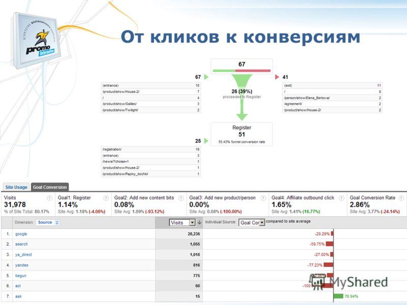 От кликов к конверсиям