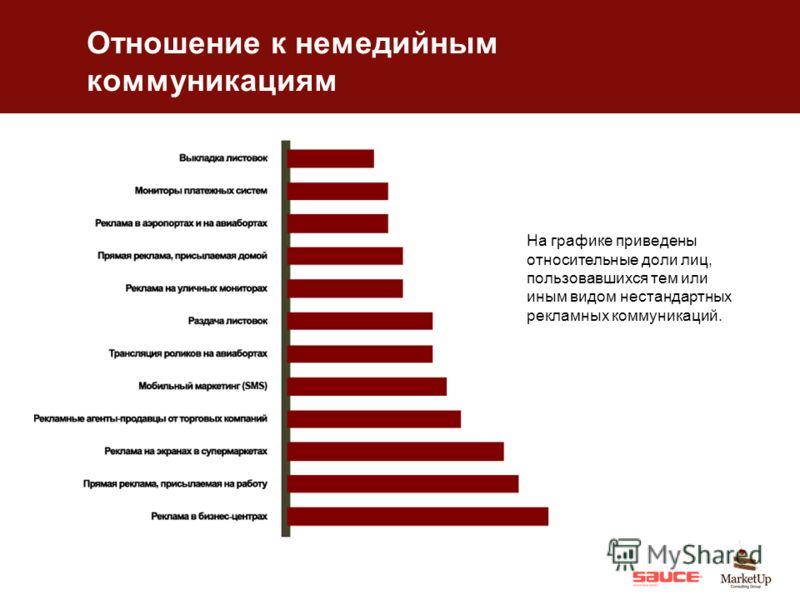 Отношение к немедийным коммуникациям На графике приведены относительные доли лиц, пользовавшихся тем или иным видом нестандартных рекламных коммуникаций.