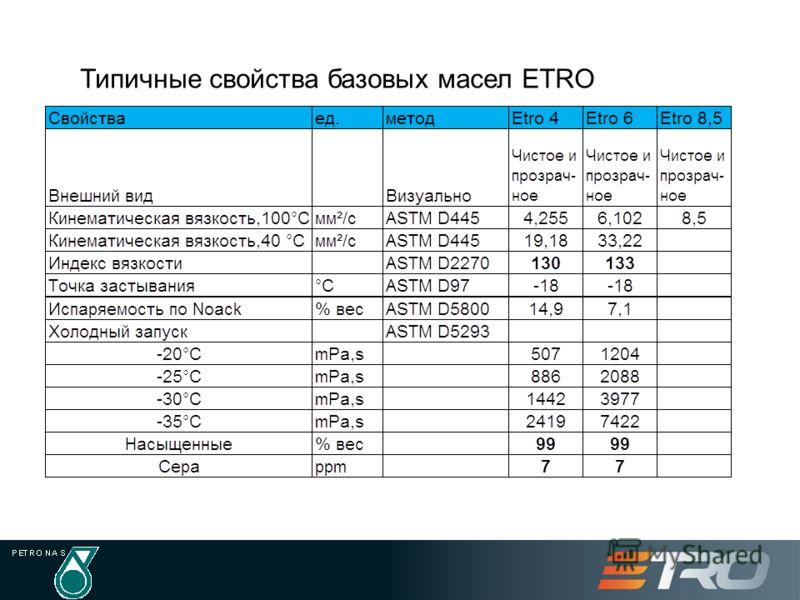 Типичные свойства базовых масел ETRO