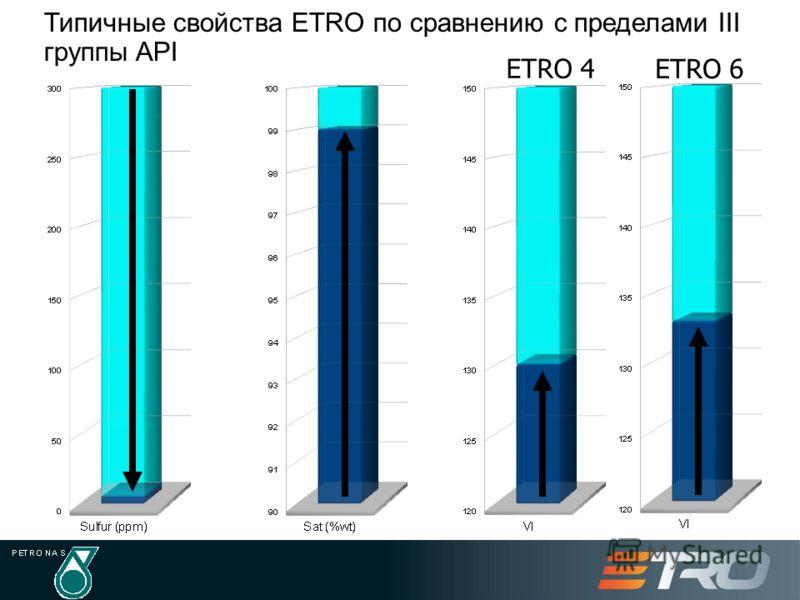Типичные свойства ETRO по сравнению с пределами III группы API ETRO 4 ETRO 6