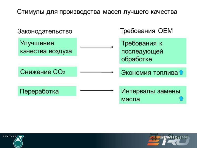 Стимулы для производства масел лучшего качества Требования к последующей обработке Экономия топлива Законодательство Интервалы замены масла Переработка Снижение CO 2 Улучшение качества воздуха Требования OEM