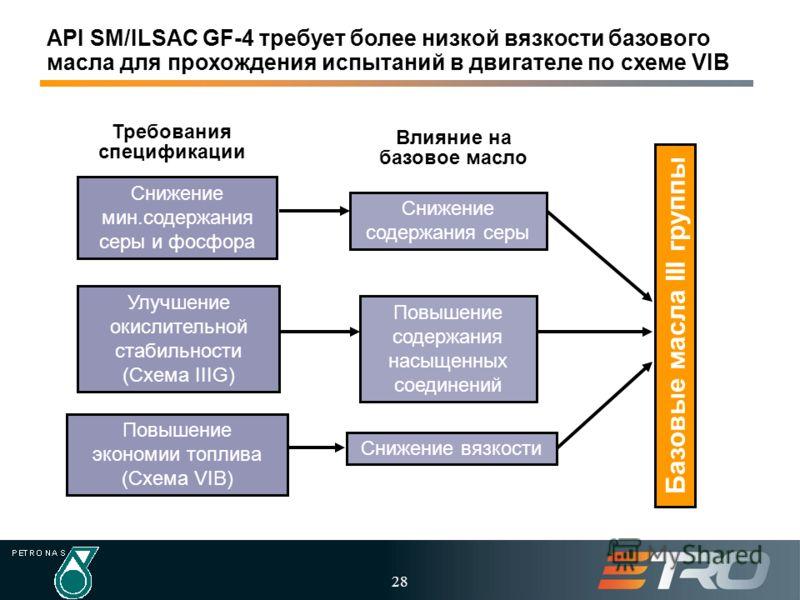 28 API SM/ILSAC GF-4 требует более низкой вязкости базового масла для прохождения испытаний в двигателе по схеме VIB Улучшение окислительной стабильности (Схема IIIG) Повышение экономии топлива (Схема VIB) Снижение мин.содержания серы и фосфора Сниже