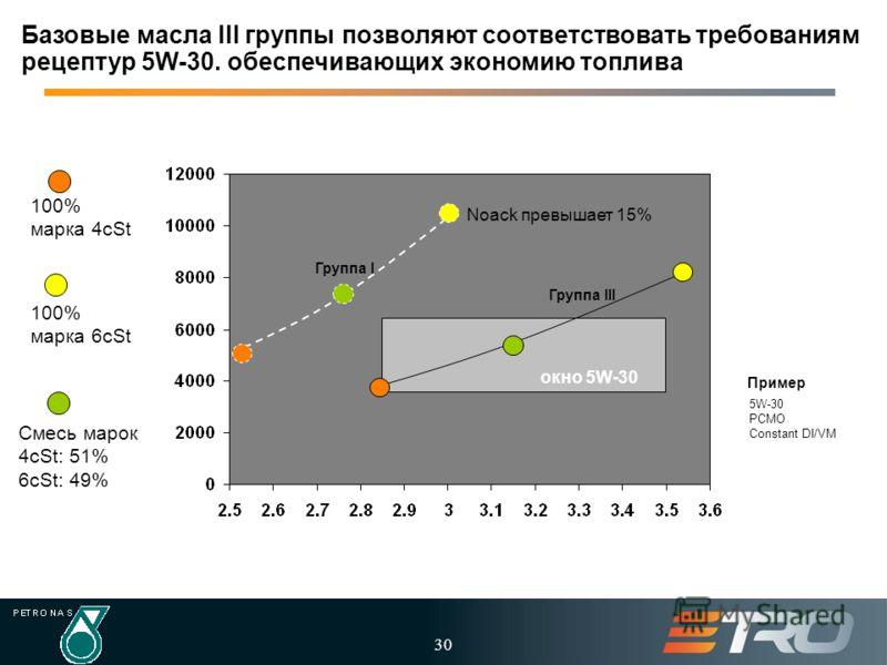 30 5W-30 PCMO Constant DI/VM окно 5W-30 Пример Смесь марок 4cSt: 51% 6cSt: 49% 100% марка 4cSt 100% марка 6cSt Noack превышает 15% Базовые масла III группы позволяют соответствовать требованиям рецептур 5W-30. обеспечивающих экономию топлива Группа I