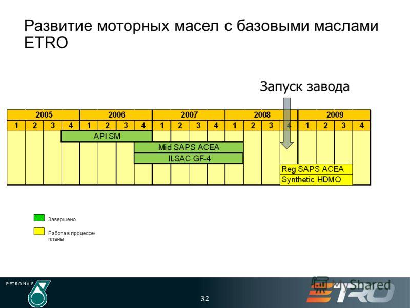 32 Развитие моторных масел с базовыми маслами ETRO Завершено Работа в процессе/ планы Запуск завода
