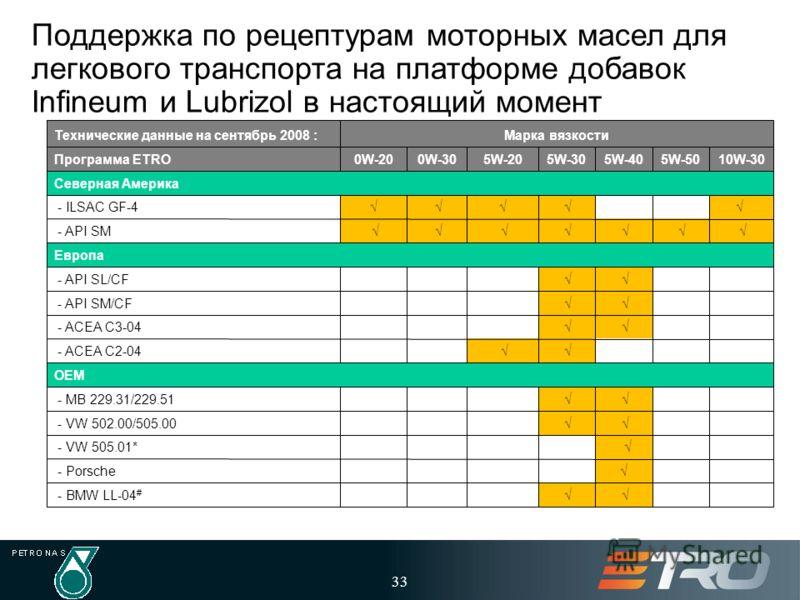33 Поддержка по рецептурам моторных масел для легкового транспорта на платформе добавок Infineum и Lubrizol в настоящий момент * Program completed with Lubrizol additives platform