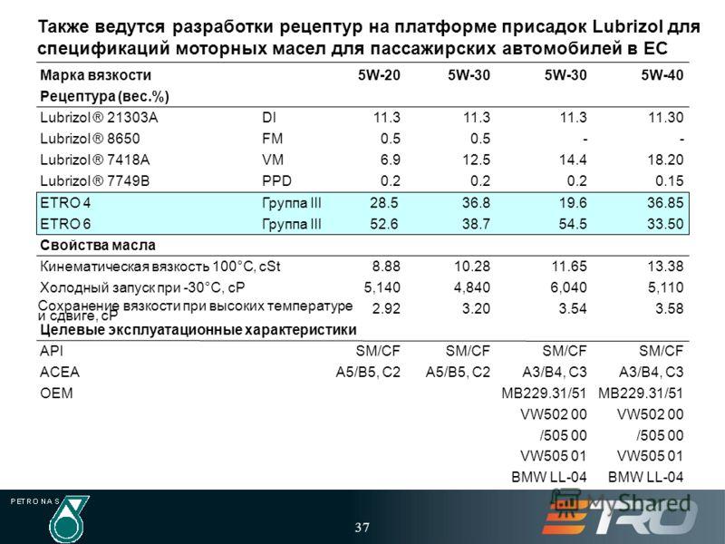 37 Также ведутся разработки рецептур на платформе присадок Lubrizol для спецификаций моторных масел для пассажирских автомобилей в ЕС