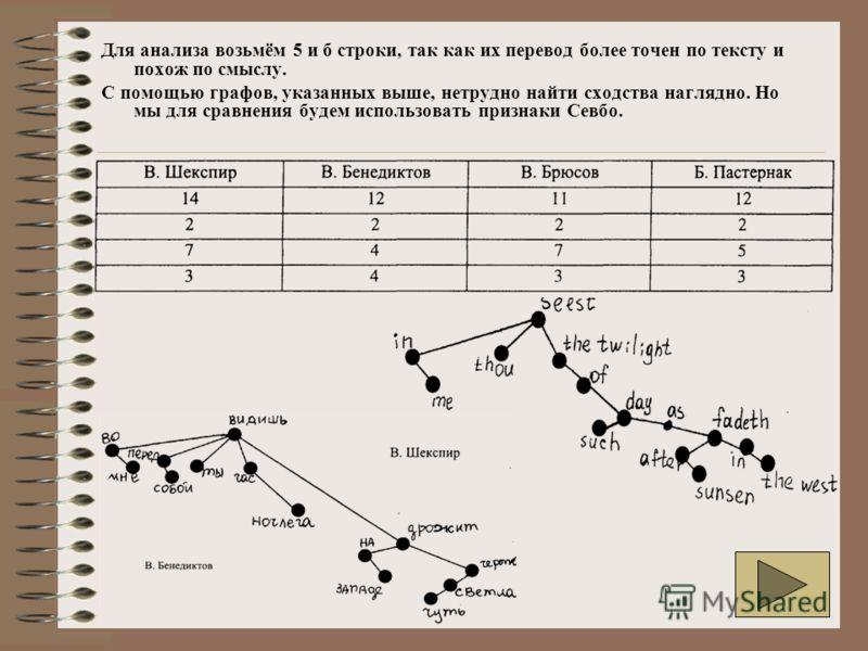 Для анализа возьмём 5 и б строки, так как их перевод более точен по тексту и похож по смыслу. С помощью графов, указанных выше, нетрудно найти сходства наглядно. Но мы для сравнения будем использовать признаки Севбо.