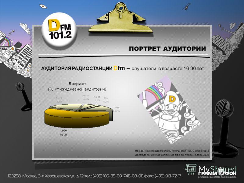 ПОРТРЕТ АУДИТОРИИ Все данные предоставлены компанией TNS Gallup Media Исследование: Radio Index Москва сентябрь-ноябрь 2006 АУДИТОРИЯ РАДИОСТАНЦИИ Dfm – слушатели, в возрасте 16-30 лет