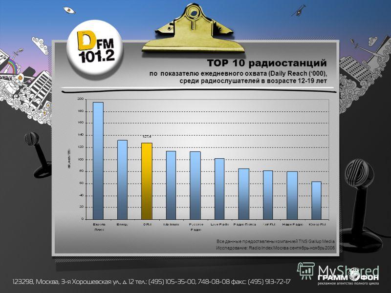 TOP 10 радиостанций по показателю ежедневного охвата (Daily Reach (000), среди радиослушателей в возрасте 12-19 лет Все данные предоставлены компанией TNS Gallup Media Исследование: Radio Index Москва сентябрь-ноябрь 2006