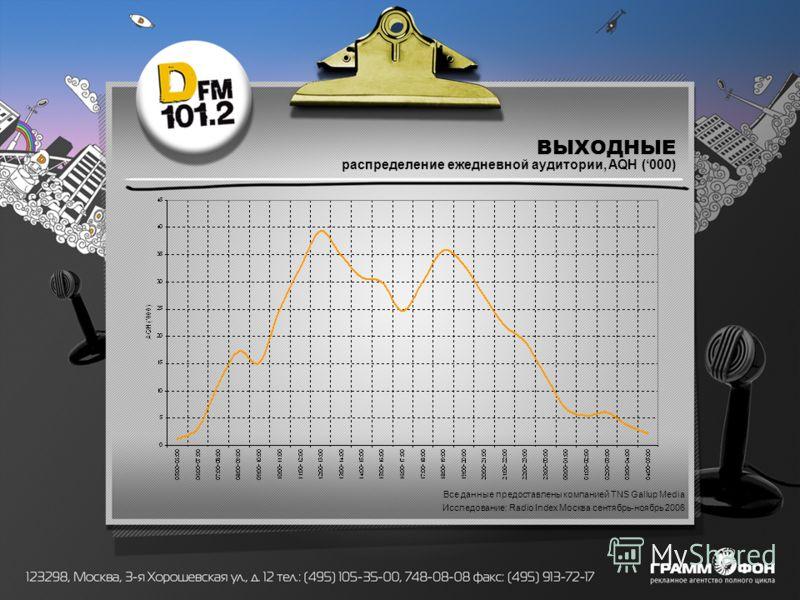 ВЫХОДНЫЕ распределение ежедневной аудитории, AQH (000) Все данные предоставлены компанией TNS Gallup Media Исследование: Radio Index Москва сентябрь-ноябрь 2006