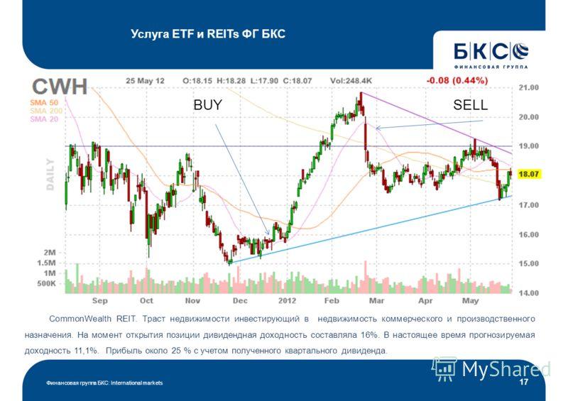 Услуга ETF и REITs ФГ БКС Финансовая группа БКС: International markets 17 CommonWealth REIT. Траст недвижимости инвестирующий в недвижимость коммерческого и производственного назначения. На момент открытия позиции дивидендная доходность составляла 16