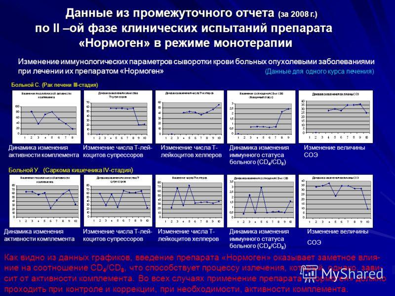 Данные из промежуточного отчета (за 2008 г.) Данные из промежуточного отчета (за 2008 г.) по II –ой фазе клинических испытаний препарата по II –ой фазе клинических испытаний препарата «Нормоген» в режиме монотерапии «Нормоген» в режиме монотерапии Из