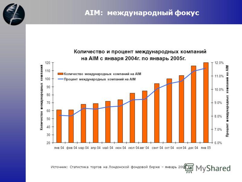 AIM: международный фокус Источник: Статистика торгов на Лондонской фондовой бирже – январь 2005 г. Количество и процент международных компаний на AIM с января 2004г. по январь 2005г. 20 30 40 50 60 70 80 90 100 110 120 янв 04фев 04мар 04апр 04май 04и