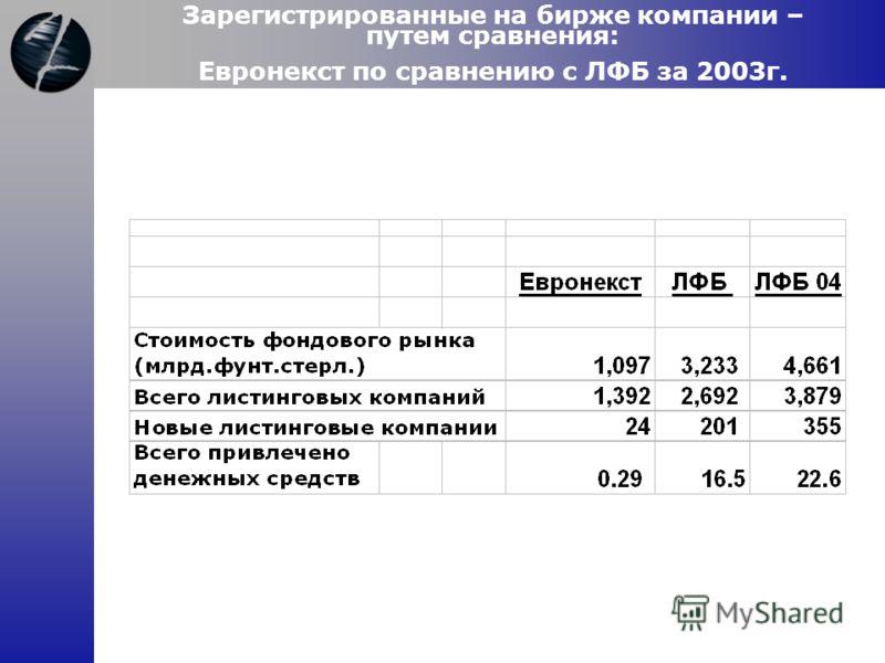 Зарегистрированные на бирже компании – путем сравнения: Евронекст по сравнению с ЛФБ за 2003г.