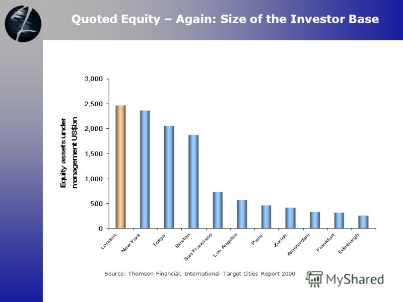 Source: Thomson Financial, International Target Cities Report 2000 Quoted Equity – Again: Size of the Investor Base