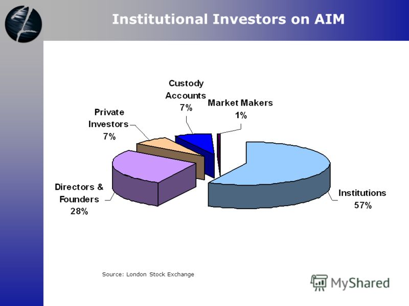Source: London Stock Exchange Institutional Investors on AIM