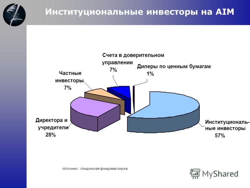 Источник : Лондонская фондовая биржа Институциональные инвесторы на AIM Дилеры по ценным бумагам 1% Счета в доверительном управлении 7% Частные инвесторы 7% Институциональ- ные инвесторы 57% Директора и учредители 28%