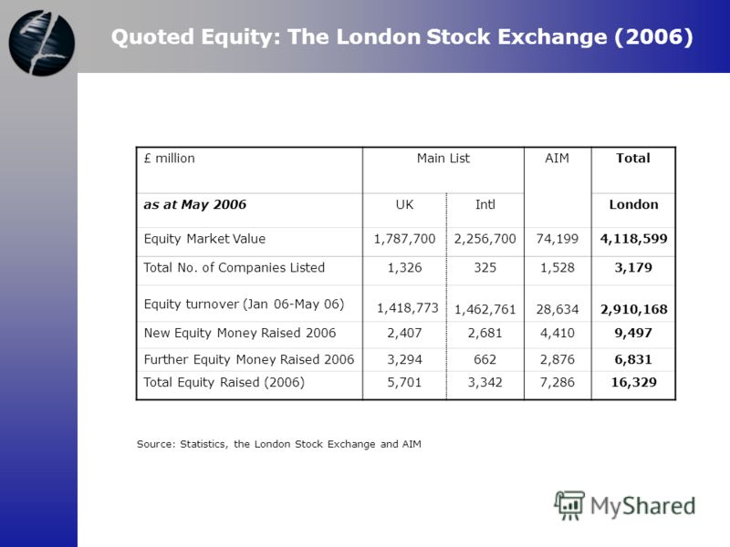 Quoted Equity: The London Stock Exchange (2006) £ millionMain ListAIMTotal as at May 2006UKIntlLondon Equity Market Value1,787,7002,256,70074,1994,118,599 Total No. of Companies Listed1,3263251,5283,1793,179 Equity turnover (Jan 06-May 06) 1,418,773