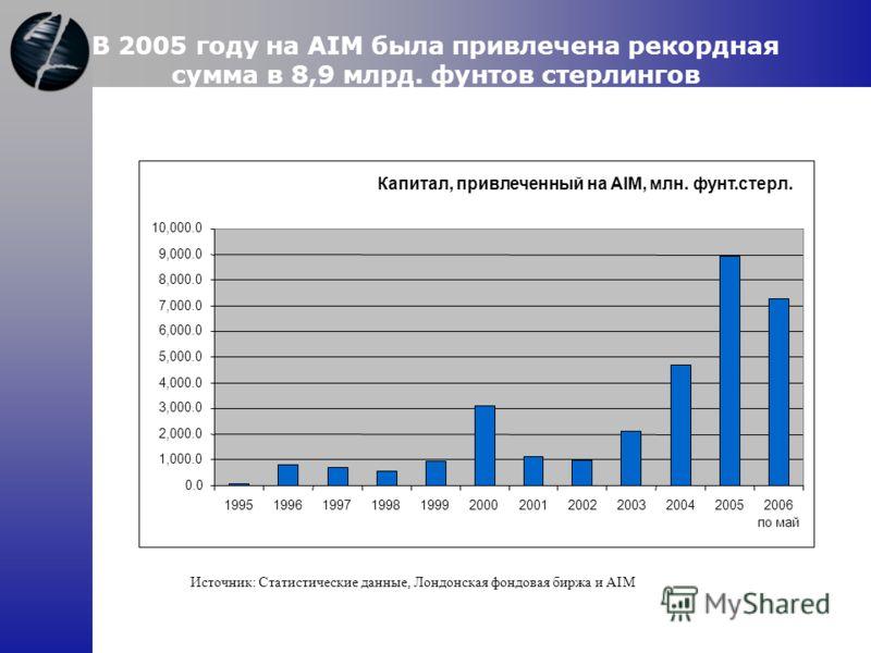 В 2005 году на AIM была привлечена рекордная сумма в 8,9 млрд. фунтов стерлингов Источник: Статистические данные, Лондонская фондовая биржа и AIM Капитал, привлеченный на AIM, млн. фунт.стерл. 0.0 1,000.0 2,000.0 3,000.0 4,000.0 5,000.0 6,000.0 7,000