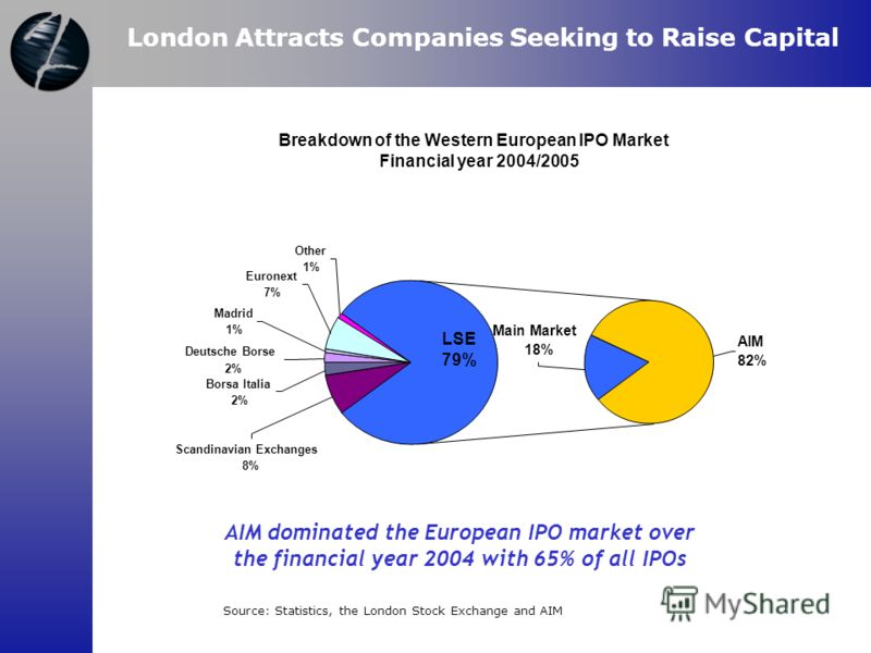 AIM dominated the European IPO market over the financial year 2004 with 65% of all IPOs Breakdown of the Western European IPO Market Financial year 2004/2005 Main Market 18% AIM 82% LSE 79% Other 1% Euronext 7% Madrid 1% Scandinavian Exchanges 8% Bor
