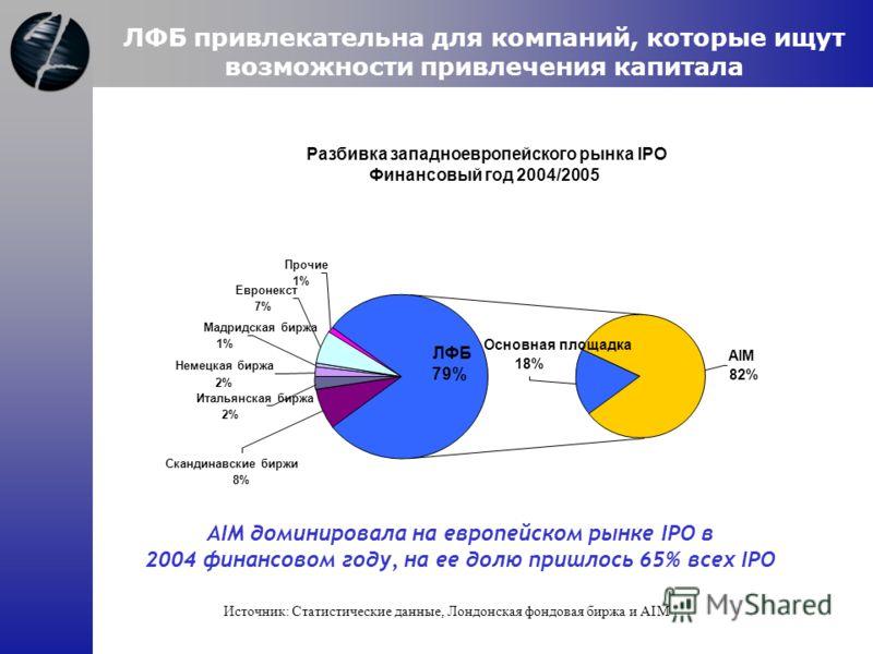 AIM доминировала на европейском рынке IPO в 2004 финансовом году, на ее долю пришлось 65% всех IPO Разбивка западноевропейского рынка IPO Финансовый год 2004/2005 Основная площадка 18% AIM 82% ЛФБ 79% Прочие 1% Евронекст 7% Мадридская биржа 1% Сканди