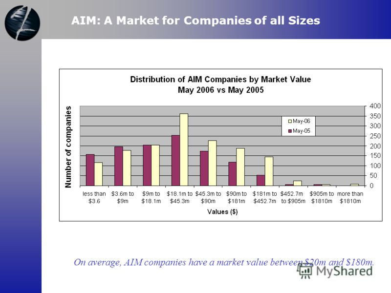 AIM: A Market for Companies of all Sizes On average, AIM companies have a market value between $20m and $180m.
