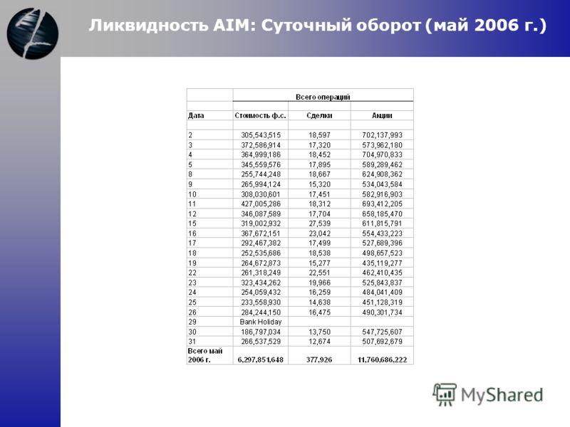Ликвидность AIM: Суточный оборот (май 2006 г.)