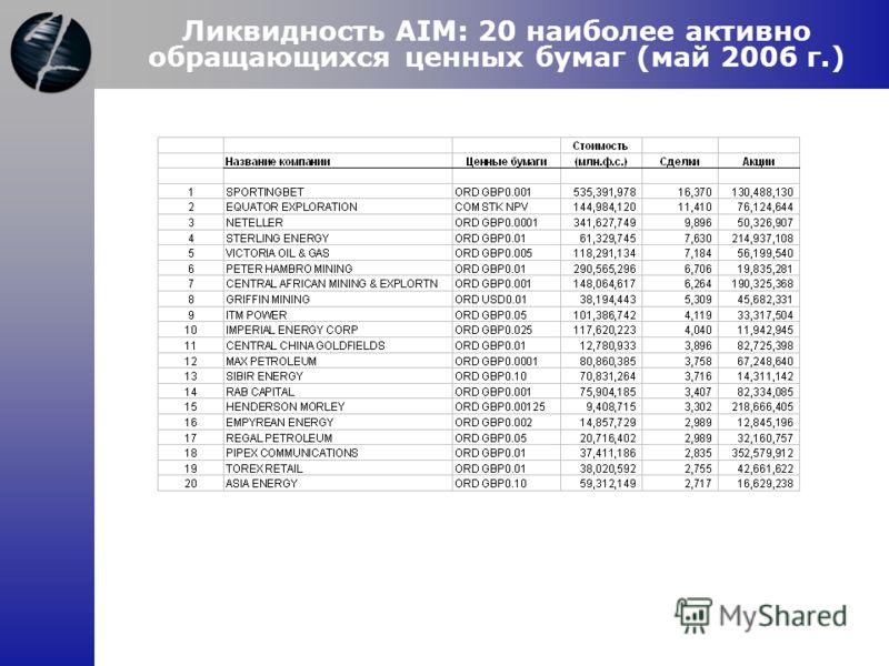 Ликвидность AIM: 20 наиболее активно обращающихся ценных бумаг (май 2006 г.)