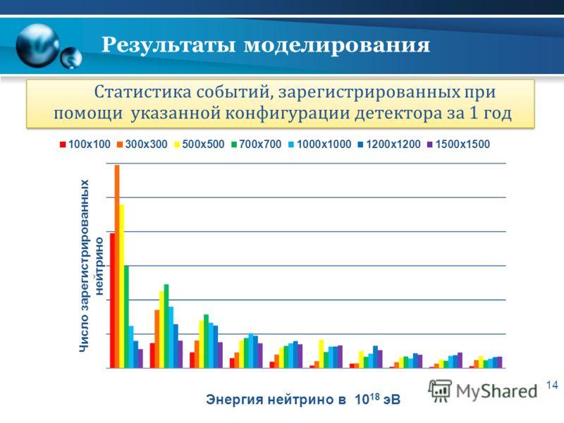 14 Результаты моделирования Статистика событий, зарегистрированных при помощи указанной конфигурации детектора за 1 год