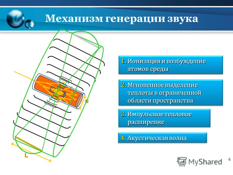 Механизм генерации звука 4 1. Ионизация и возбуждение атомов среды 2. Мгновенное выделение теплоты в ограниченной области пространства 3. Импульсное тепловое расширение 4. Акустическая волна L d