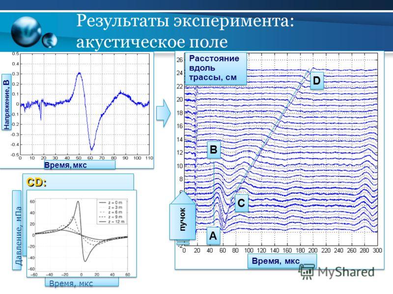 Результаты эксперимента: акустическое поле Расстояние вдоль трассы, см Расстояние вдоль трассы, см Время, мкс D D C C B B A A AB: сигнал от ближайшей точки излучающей акустической антенны CD: источник – область заглушки, через которую пучок входит в